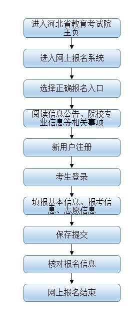 2017年河北省成人高考报名流程
